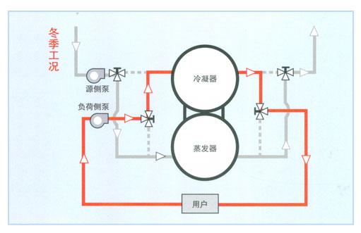 特灵地源/污水源/海水源热泵系统